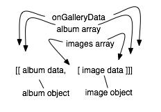ssp array